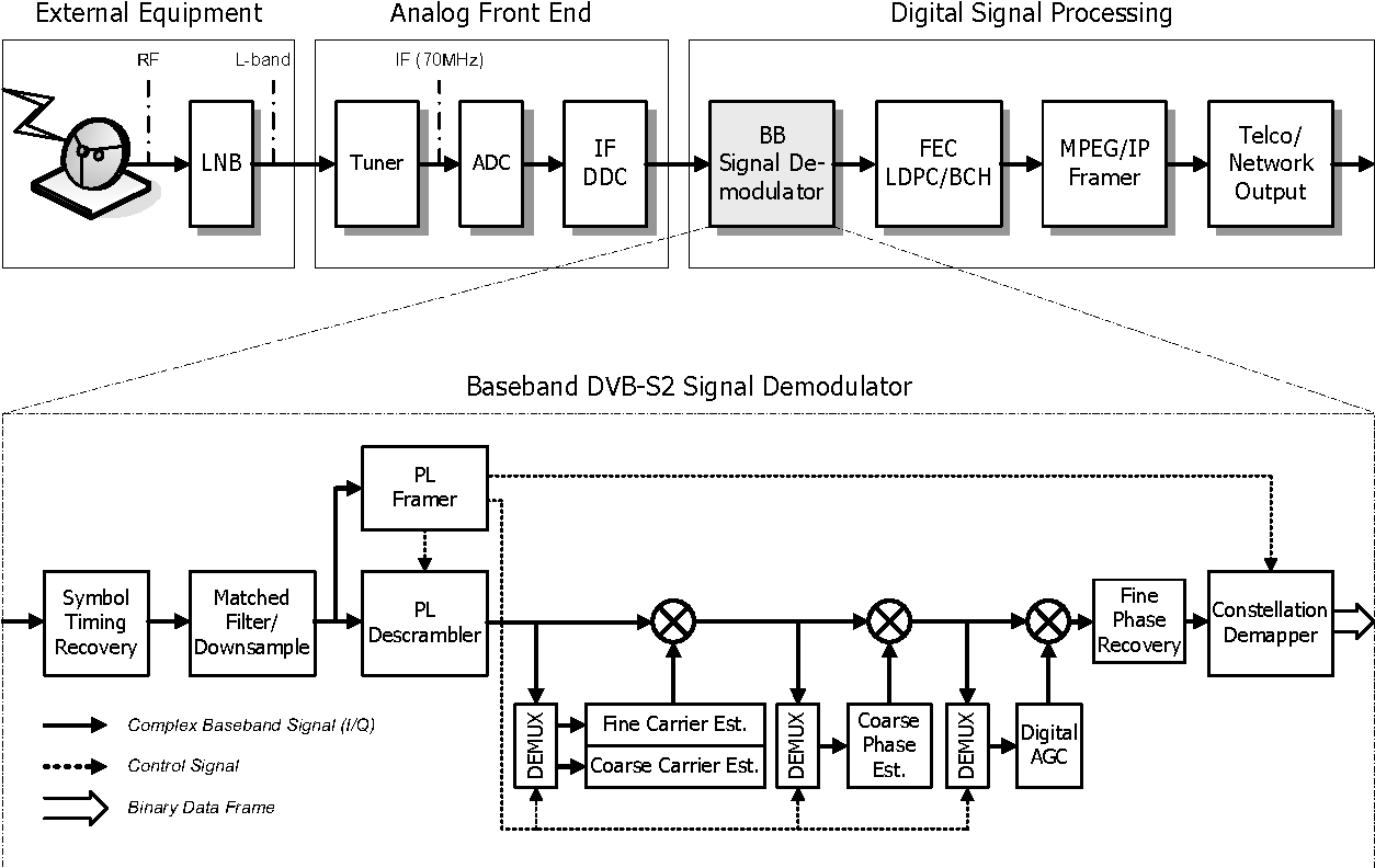 hight resolution of dvb s2 receiver block diagram and detailed baseband demodulator signal processing