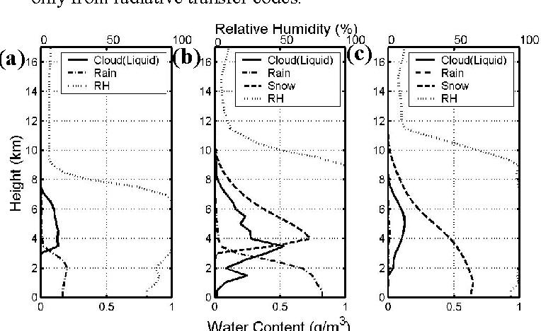 Figure 1 from Intercomparison of millimeter-wave radiative