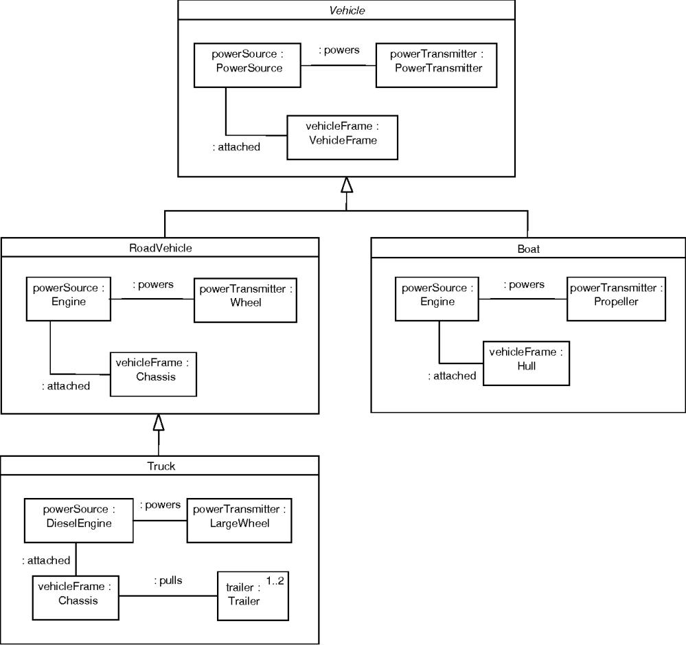 medium resolution of figure 21 inheritance of composite structure combined class composite structure diagram
