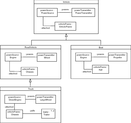 small resolution of figure 21 inheritance of composite structure combined class composite structure diagram