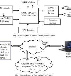 figure 3 from remote monitoring and control of a mobile robot system with obstacle avoidance capability semantic scholar [ 980 x 886 Pixel ]