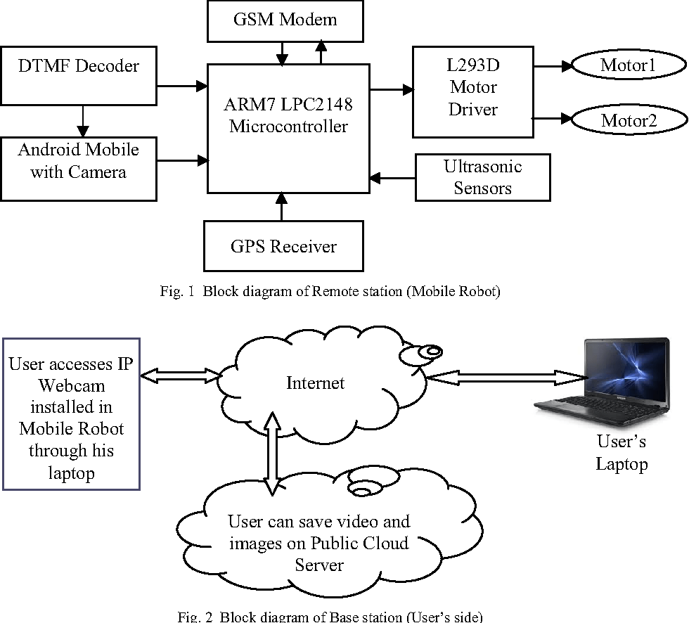hight resolution of figure 3 from remote monitoring and control of a mobile robot system with obstacle avoidance capability semantic scholar