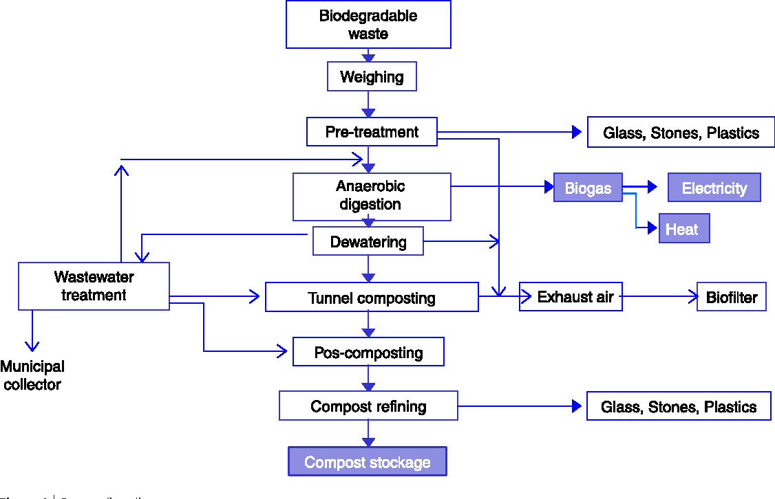 hight resolution of figure 1 process flow diagram