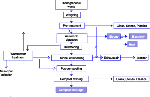 small resolution of figure 1 process flow diagram