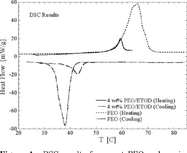 ethylene phase diagram 8n ford 12 volt wiring unusual behavior in mixtures of poly oxide and figure 1