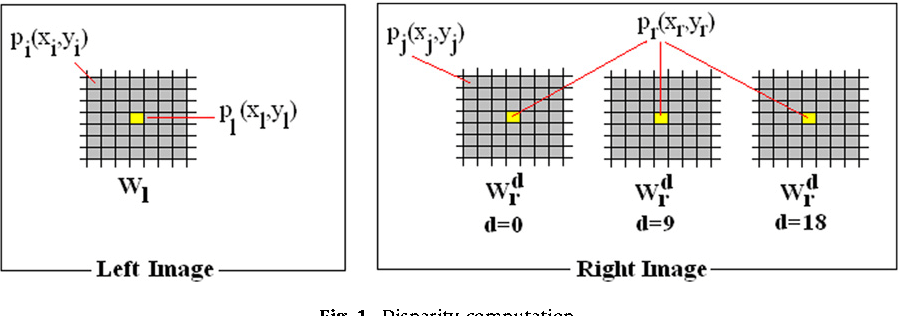 Figure 4 from Accurate real-time neural disparity MAP