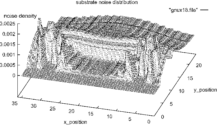 Figure 5 from Substrate coupling in digital circuits in