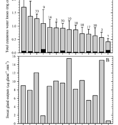figure 5 total cutaneous water loss and sweat gland output during dynamic and static exercise  [ 856 x 1176 Pixel ]