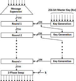 figure 3 3 block diagram of msea encryption for 128 bit plain text  [ 870 x 1098 Pixel ]