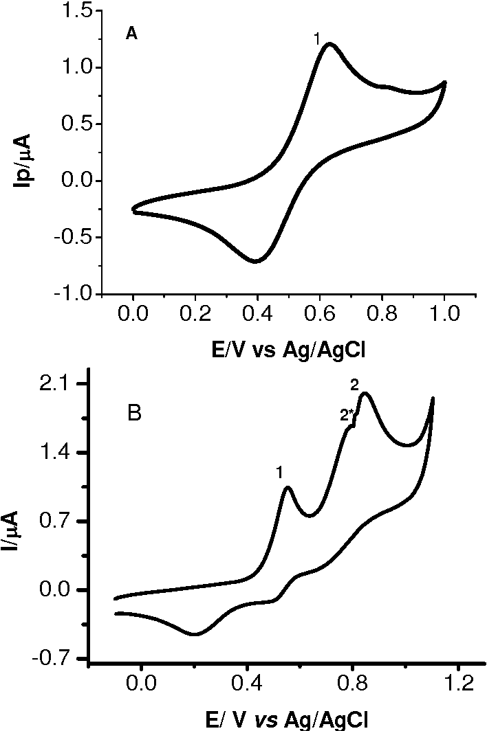 Figure 6 from Evaluation of antioxidant capacity and