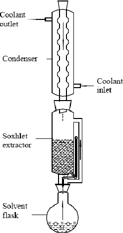 Figure 1 from Antioxidant activity of winter melon