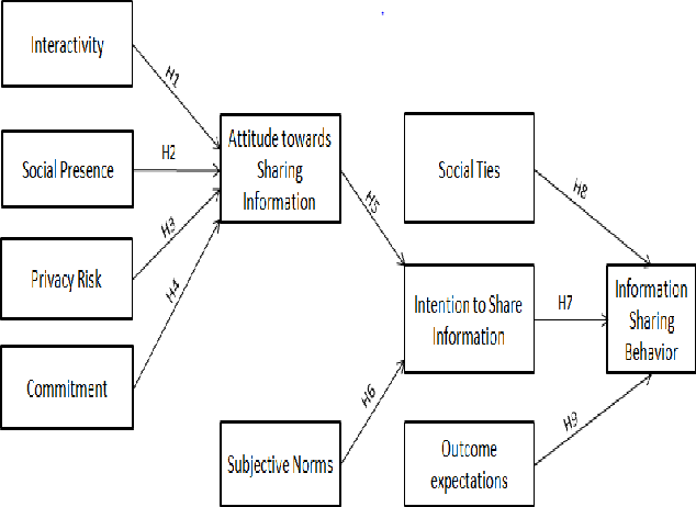 Figure 1 from Information Sharing in the Context of Social
