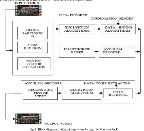 small resolution of fig 1 block diagram of data hiding by exploiting ipcm microblock