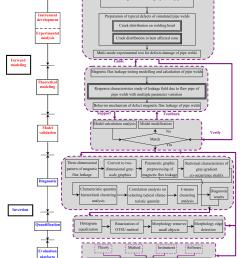 intelligent evaluation algorithm for the structural integrity figure 1 welding defects diagram  [ 1362 x 1638 Pixel ]