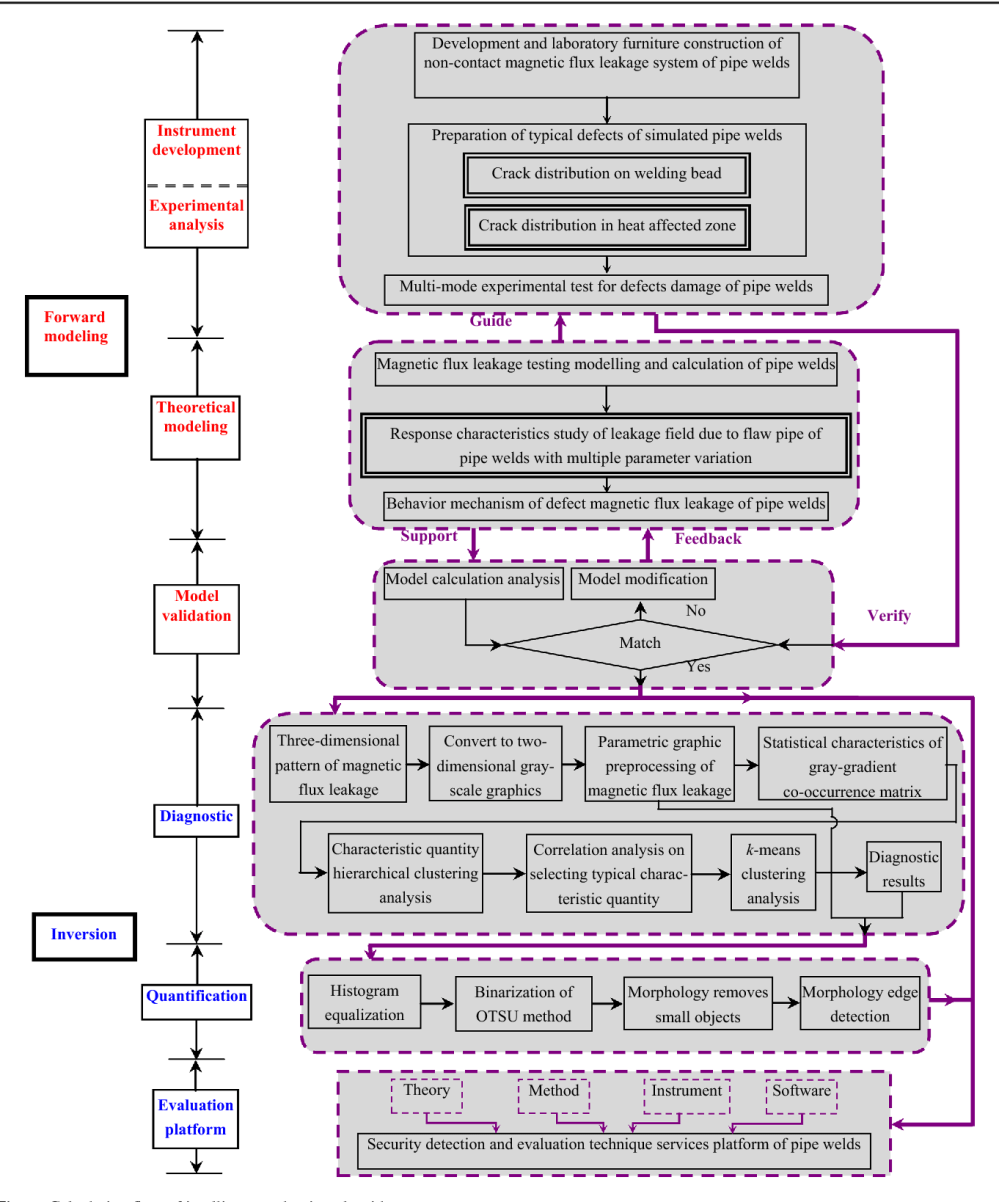 medium resolution of intelligent evaluation algorithm for the structural integrity figure 1 welding defects diagram