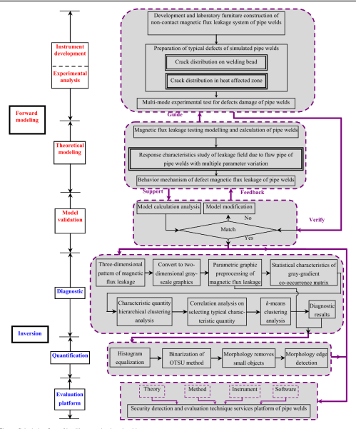 small resolution of intelligent evaluation algorithm for the structural integrity figure 1 welding defects diagram