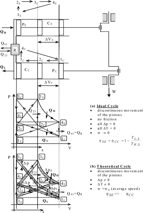 small resolution of the pv px diagram for stirling engine type 2 27