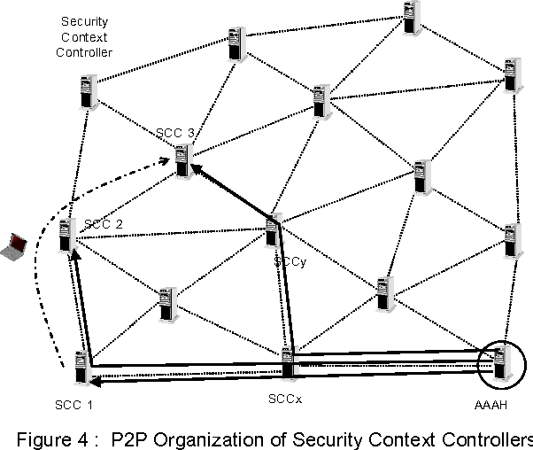Figure 8 from Efficient Authentication and Authorization