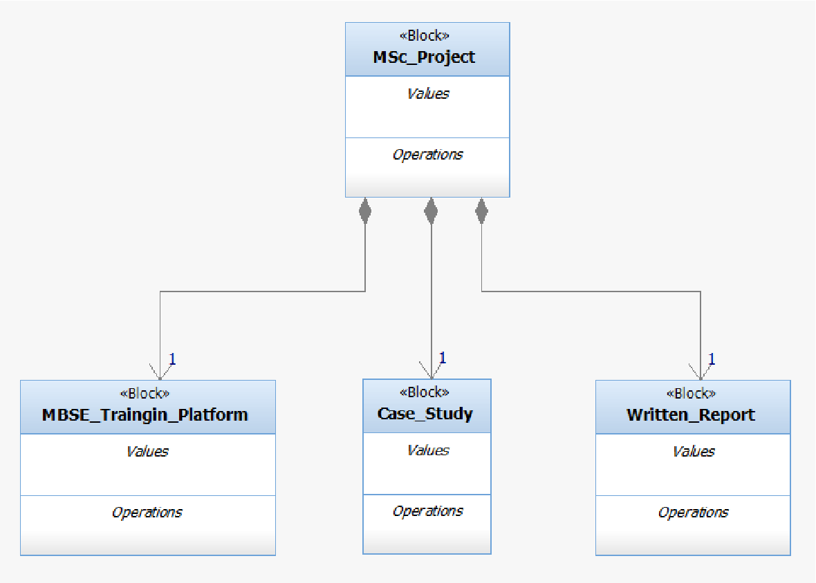 hight resolution of msc projects block definition diagram