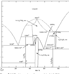 figure 7 14 the binary phase diagram of the li2o tio2 system  [ 964 x 834 Pixel ]