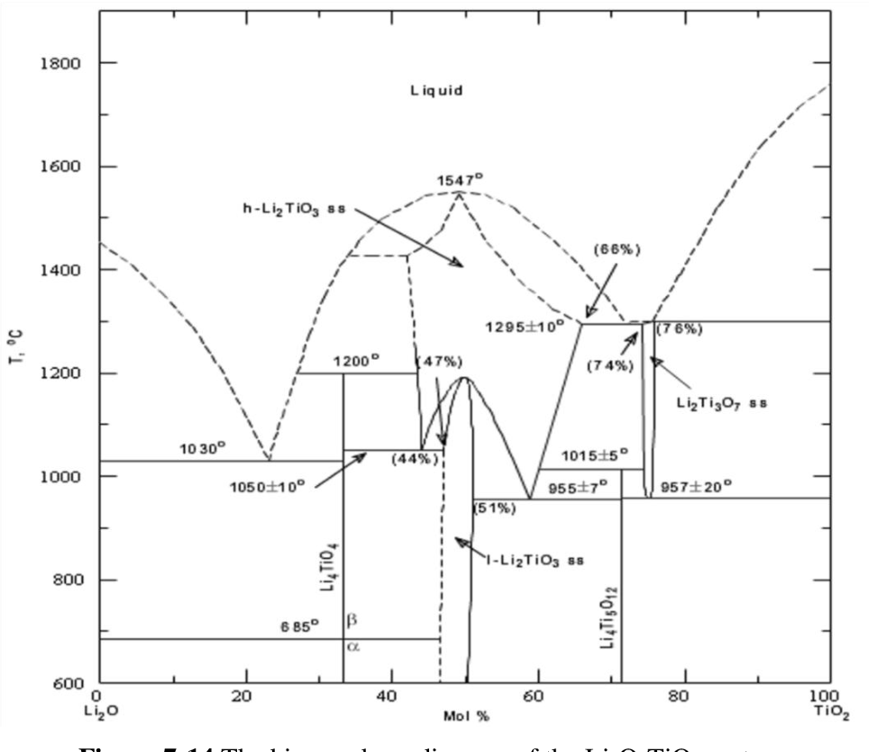 hight resolution of figure 7 14 the binary phase diagram of the li2o tio2 system