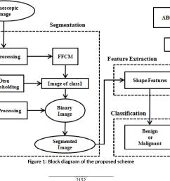 figure 1 block diagram of the proposed scheme [ 1048 x 846 Pixel ]