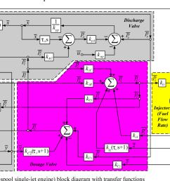 embedded system fcu single spool single jet engine  [ 1390 x 690 Pixel ]