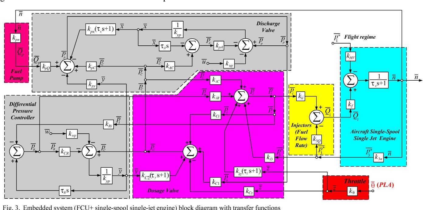 hight resolution of embedded system fcu single spool single jet engine