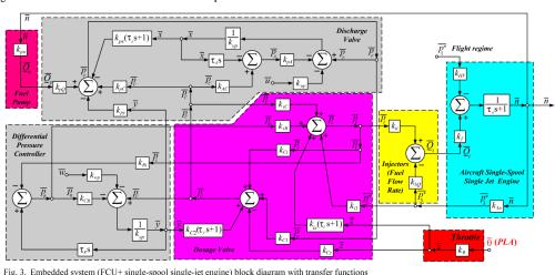 small resolution of embedded system fcu single spool single jet engine