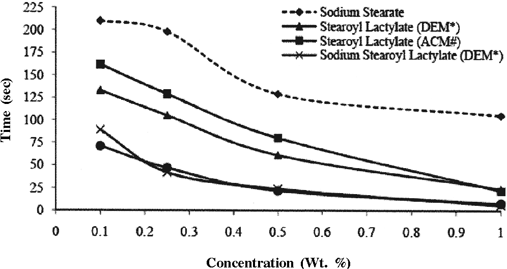 Figure 7 from Preparation and Properties of Lactic Acid