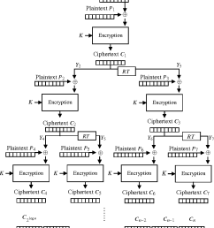encryption diagram of the structural binary cbc encryption mode  [ 844 x 1002 Pixel ]