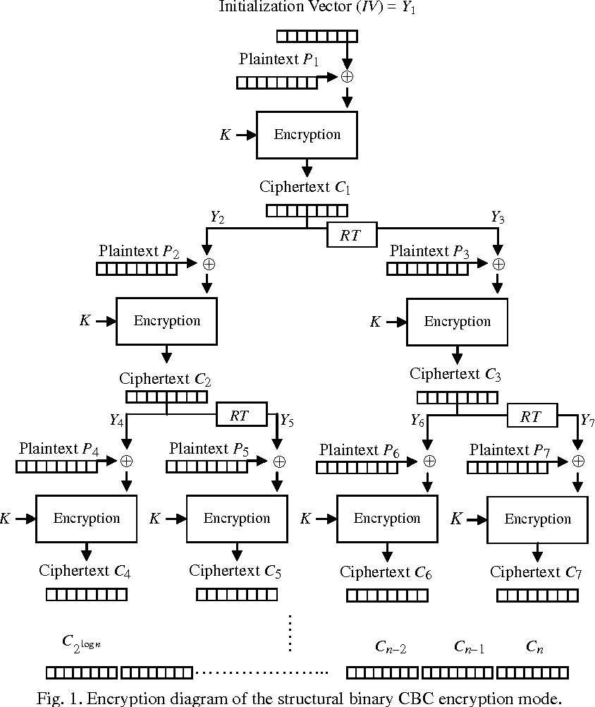 hight resolution of encryption diagram of the structural binary cbc encryption mode