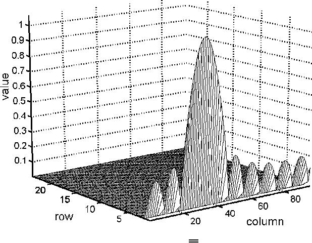 Figure 11 from Optimal design of transform-based block