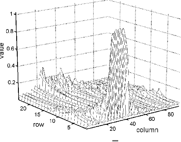 Figure 12 from Optimal design of transform-based block