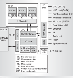 xbox 360 system block diagram  [ 980 x 822 Pixel ]