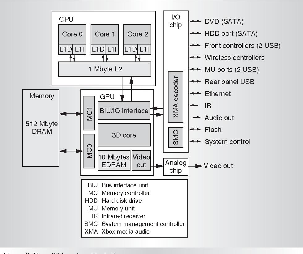 medium resolution of xbox 360 system block diagram
