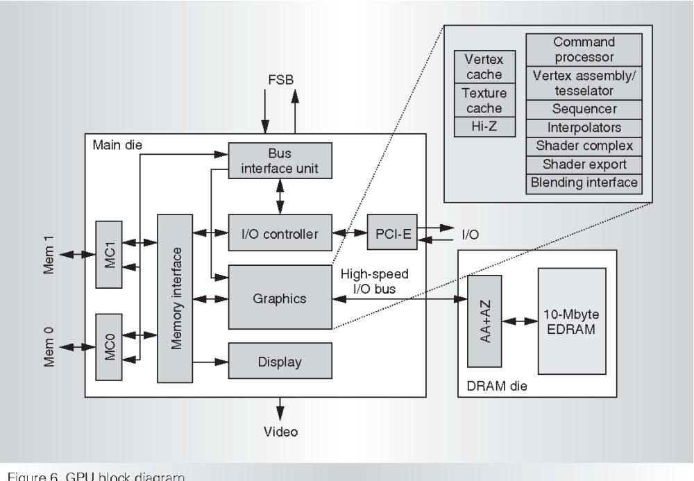 medium resolution of gpu block diagram