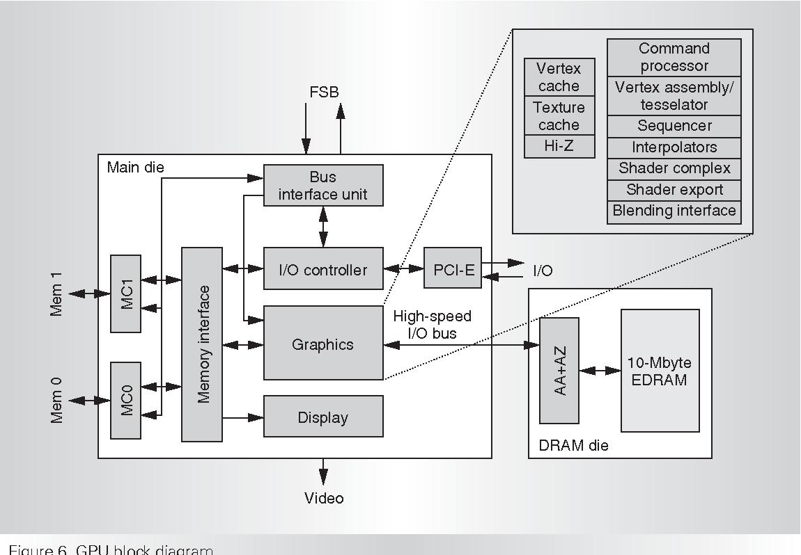 hight resolution of gpu block diagram