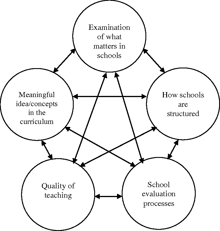 Figure 3 from Curriculum Development : Inductive Models