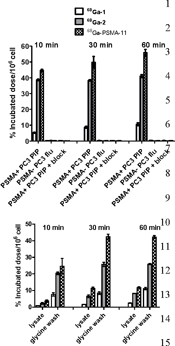 Figure 2 from Preclinical Comparative Study of (68)Ga