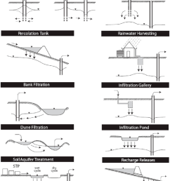 schematic of types of mar suited to urban water management modified from [ 860 x 1088 Pixel ]