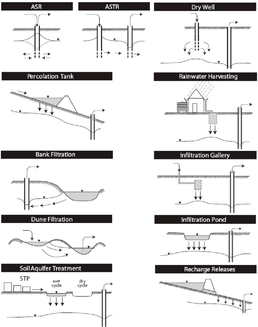 medium resolution of schematic of types of mar suited to urban water management modified from