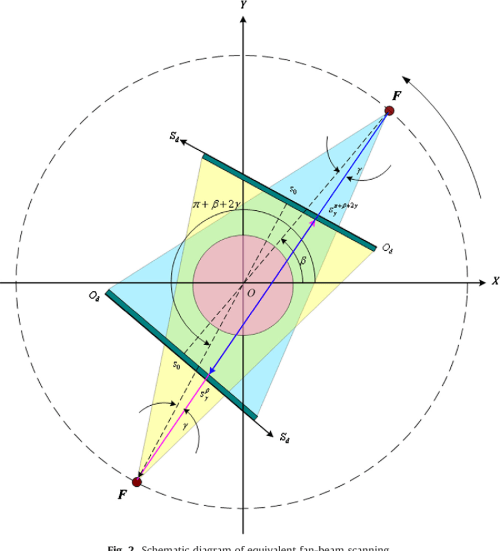 small resolution of schematic diagram of equivalent fan beam scanning