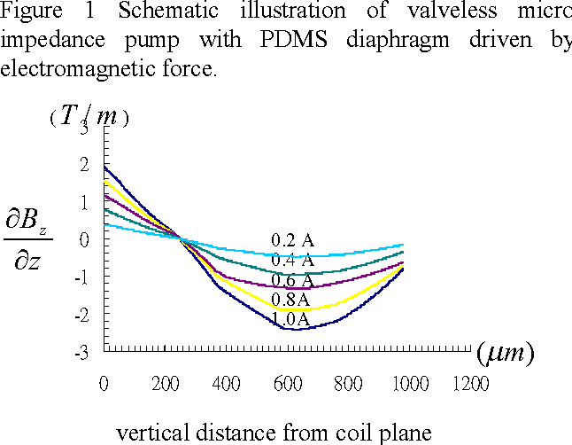 Figure 1 from Design and Modeling of a Mems-Based