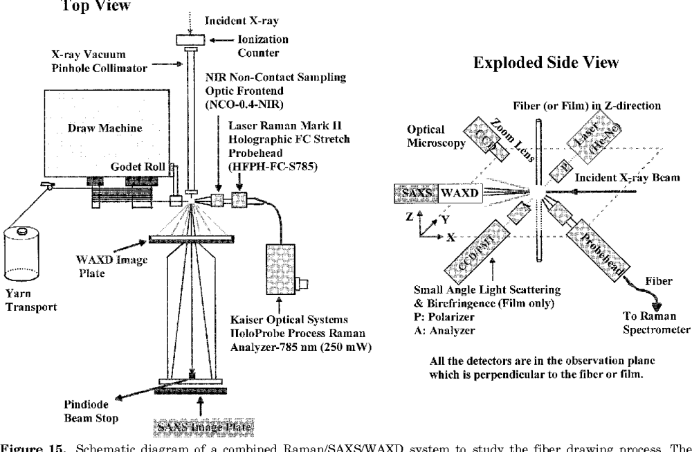 medium resolution of schematic diagram of a combined raman saxs waxd system to study