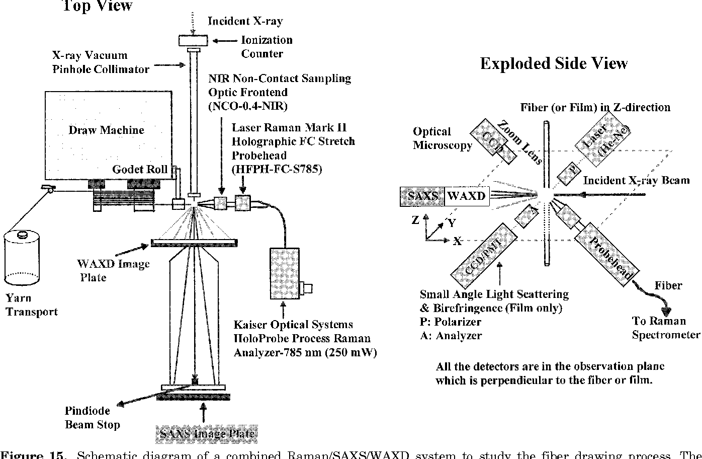 hight resolution of schematic diagram of a combined raman saxs waxd system to study