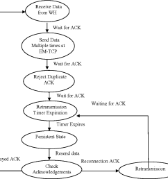 state transmission diagram for em tcp  [ 1078 x 1010 Pixel ]