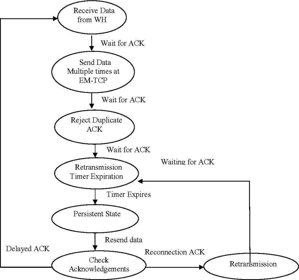 medium resolution of state transmission diagram for em tcp