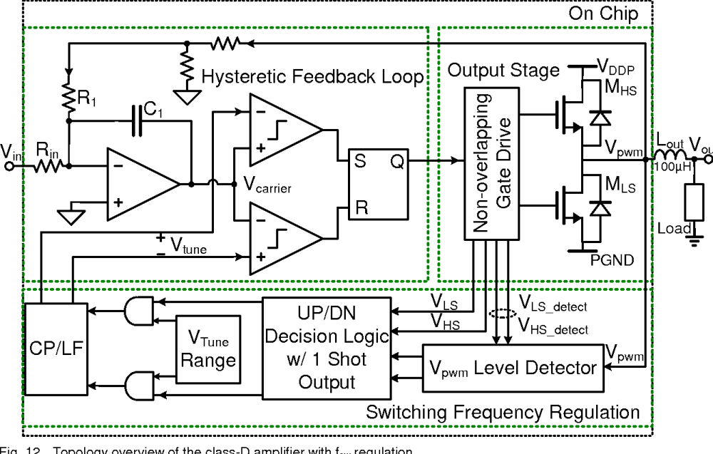 medium resolution of topology overview of the class d amplifier with fsw regulation