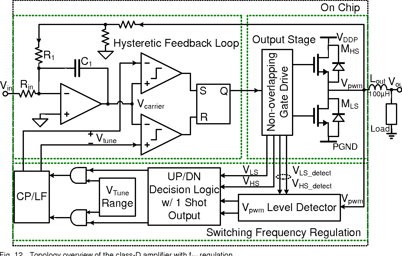hight resolution of topology overview of the class d amplifier with fsw regulation